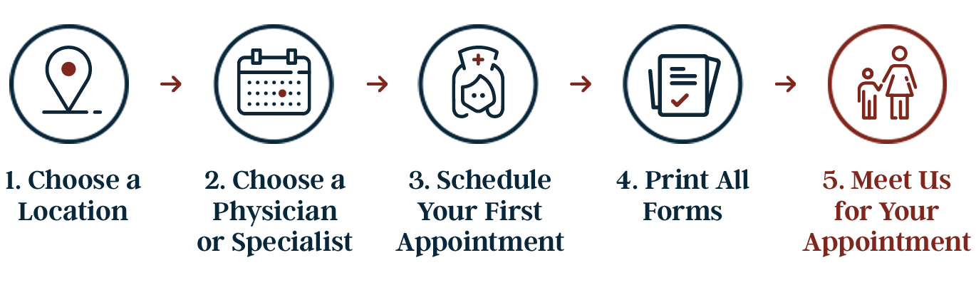 "1. Choose a Location -/> 2. Choose a Physician or Specialist -> 3. Schedule Your First Appointment -> Print All Forms -> Meet Us for your Appointment"" height=""200″ width=""685″ /></p> </div> </div></div></div></div></div><div id="